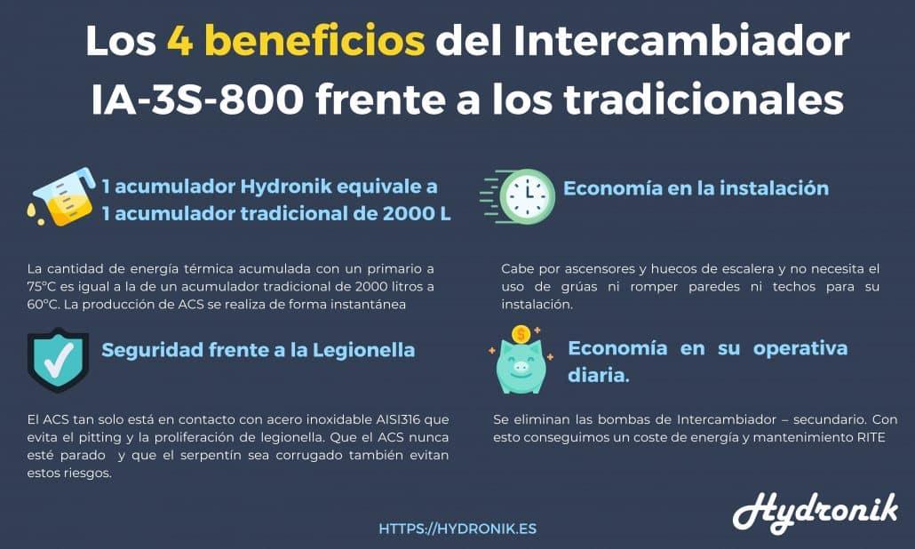 Los 4 beneficios del Intercambiador IA 3S 800 frente a los tradicionales 1