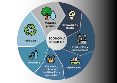 Economía circular: Definición, 7 Rs y su aplicación a nuestra gama IHI