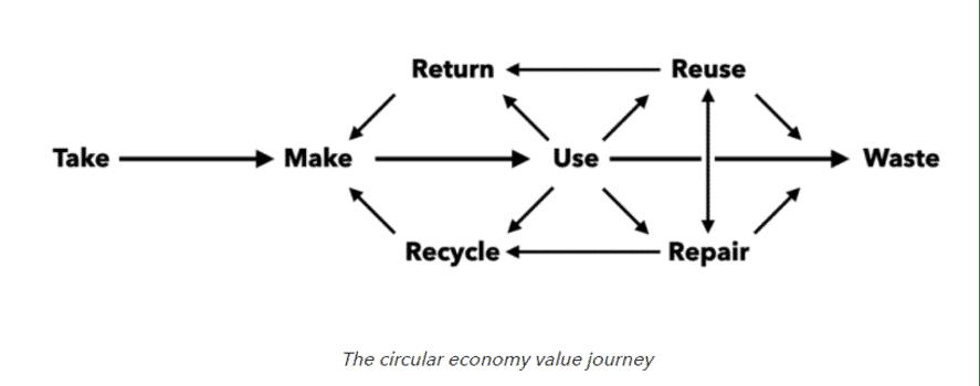 economia circular ruta
