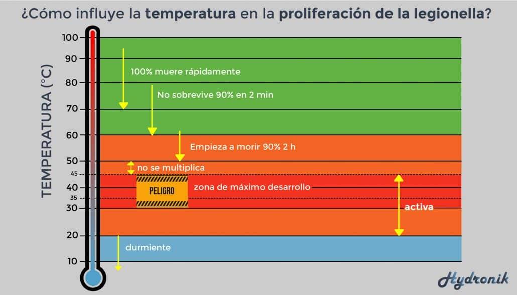 legionella en acs_temperatura