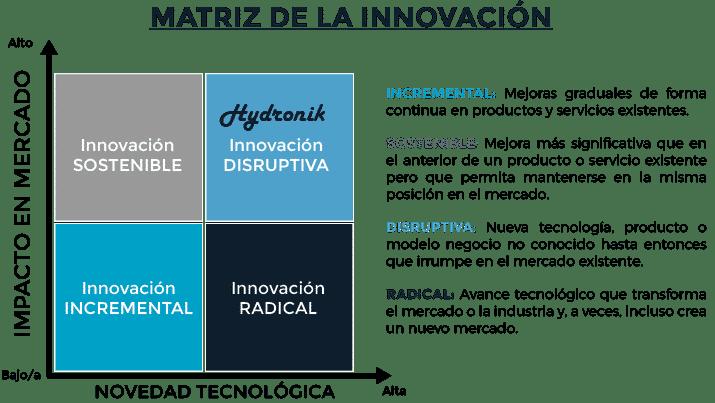 Matriz de la innovacion