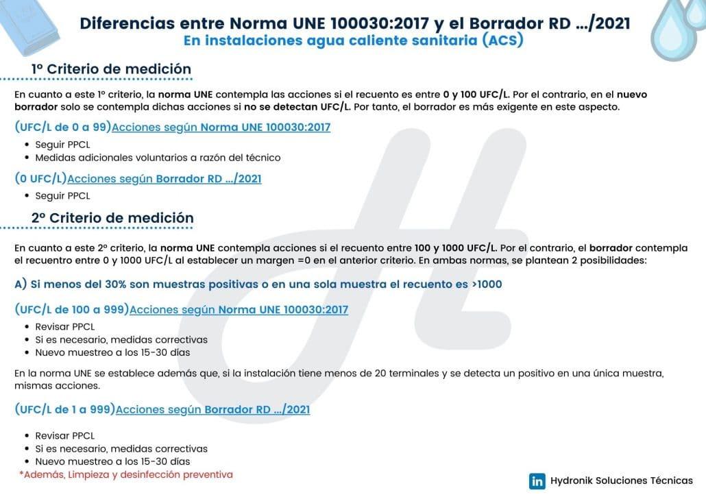 Nuevo RD Legionella VS Norma UNE_1