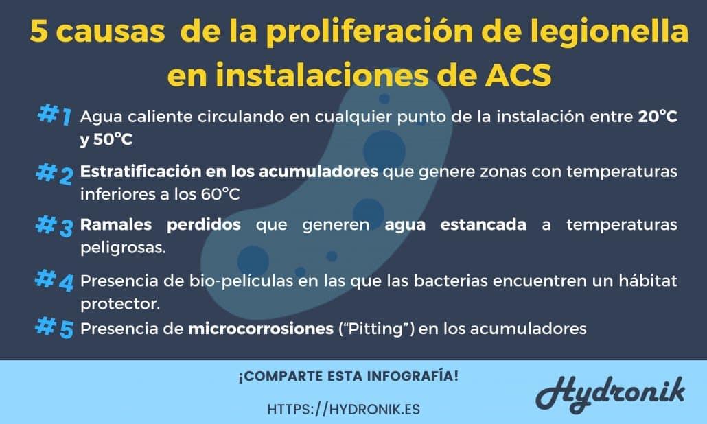 5 causas de la proliferacion de legionella en ACS