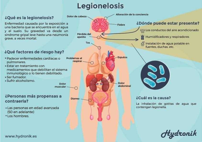 Infografia Legionelosis