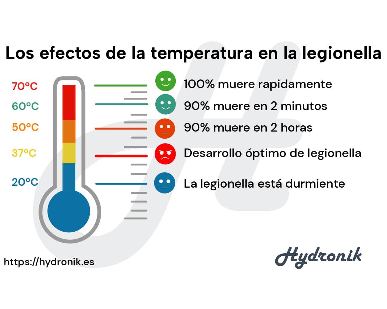 efectos legionella temperatura 2