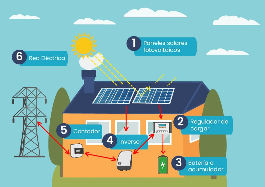 Componentes-Sistema-Solar-Fotovoltaico