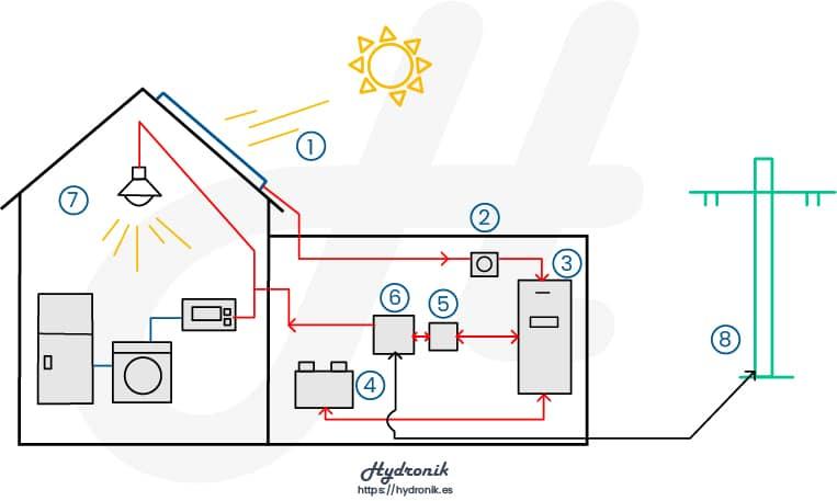 Funcionamiento Sistema Solar Fotovoltaico Modificado