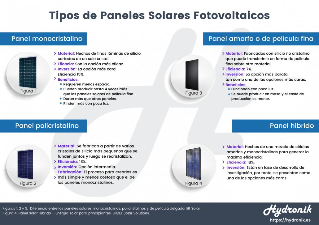 Tipos de panales de sistema solar fotovoltaico